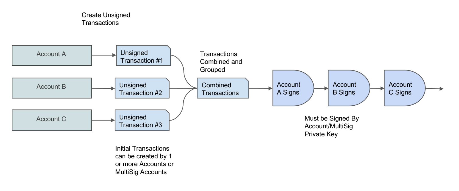 Atomic Transfer Flow